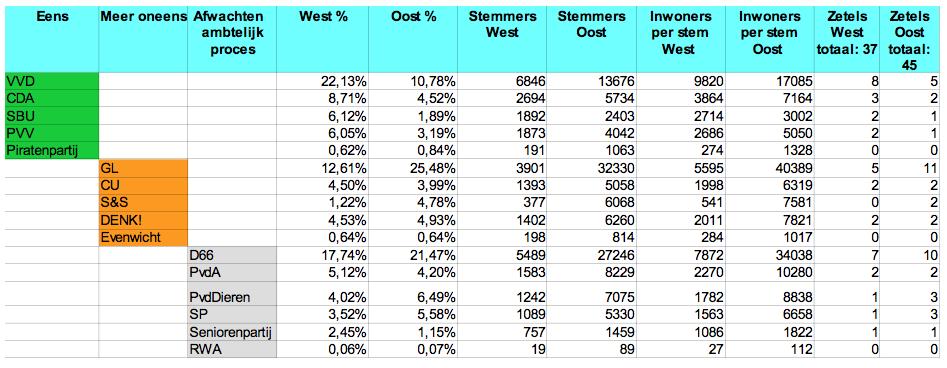 Uitslagen van de fictieve gemeentes ´Oost Utrecht´ en gemeente ´West Utrecht