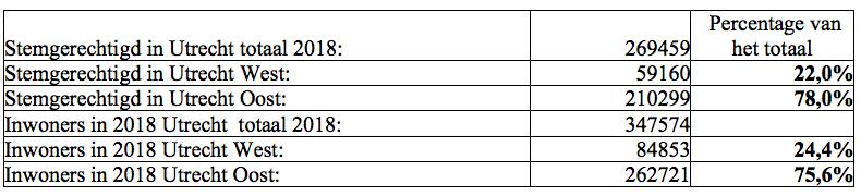 Aantal stemgerechtigde Utrechters in 2018 en het totale aantal inwoners